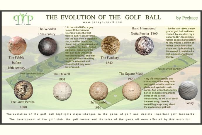 Evolution_of_golf_ball_lg