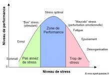 niveau-du-stress-2016