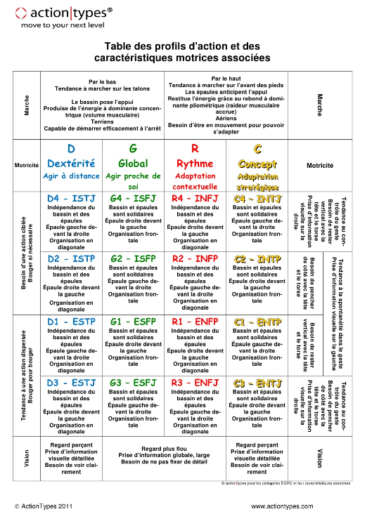 process com test gratuit pdf